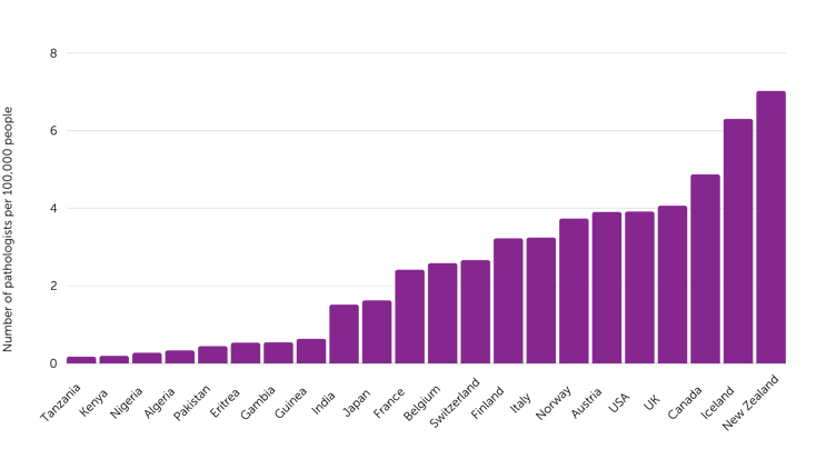 Number of pathologists per 100,000 people-1